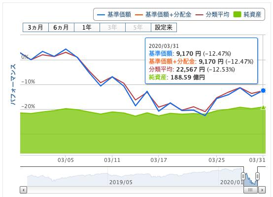 eMAXIS Slim全世界株式(オール・カントリー)の2020年3月度のチャート