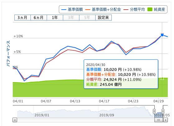 eMAXIS Slim全世界株式(オール・カントリー)の2020年4月のチャート